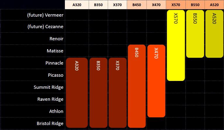 پشتیبانی چیپستهای AMD از پردازندههای رایزن