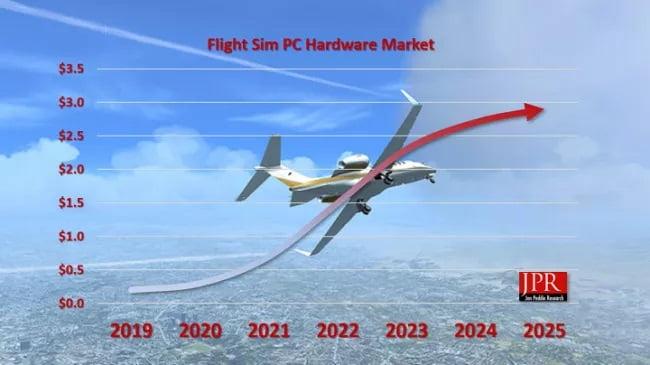 اجرای شبیه ساز پرواز مایکروسافت بسیار هزینه بر است