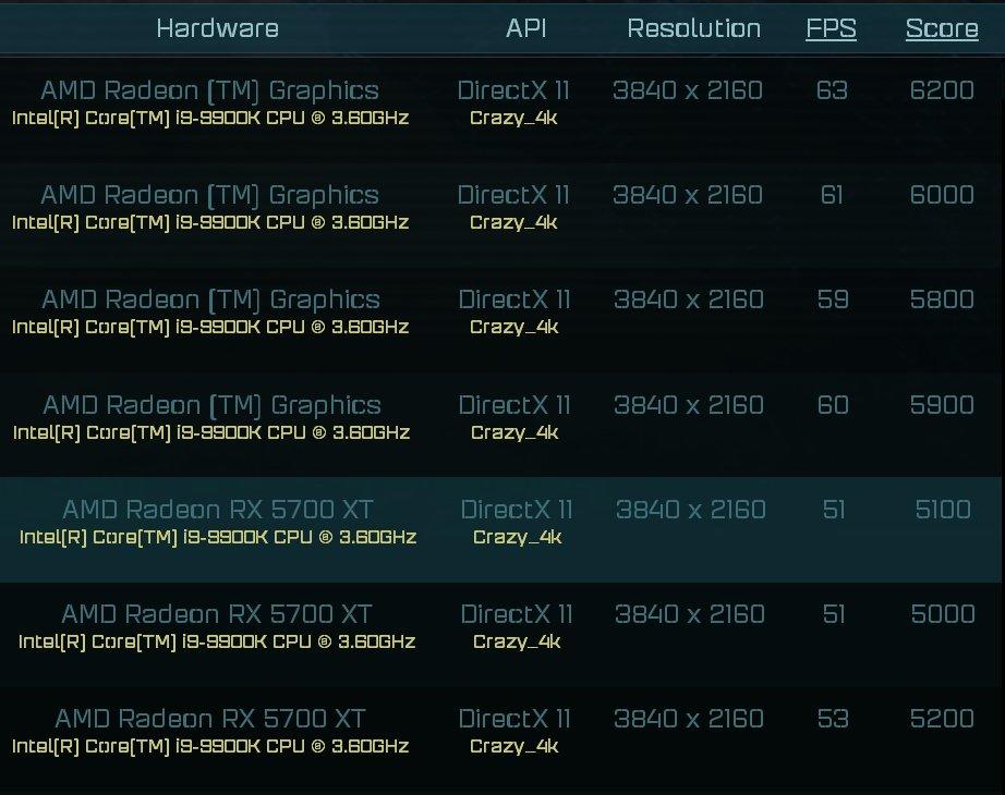 تازه ترین بنچمارک Radeon RX 6000 (احتمالی)