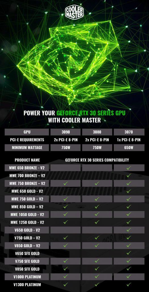 سازگاری منبع تغذیه های Cooler Master با کارت گرافیک های NVIDIA RTX 30
