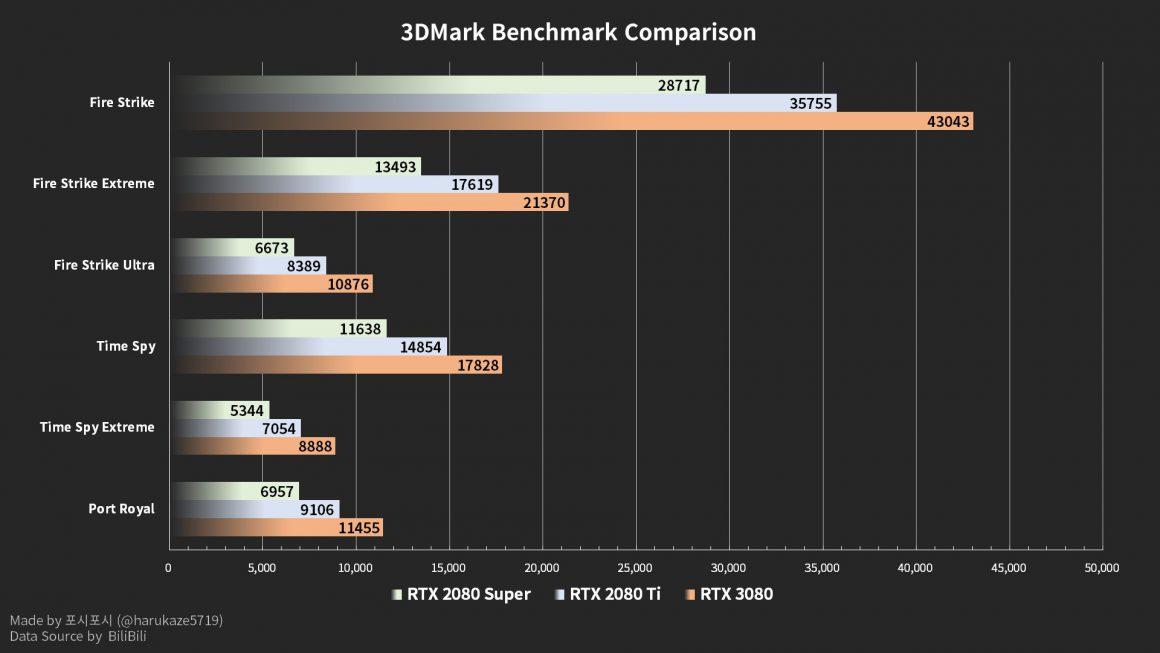 بنچمارکهای 3DMark گرافیک RTX 3080