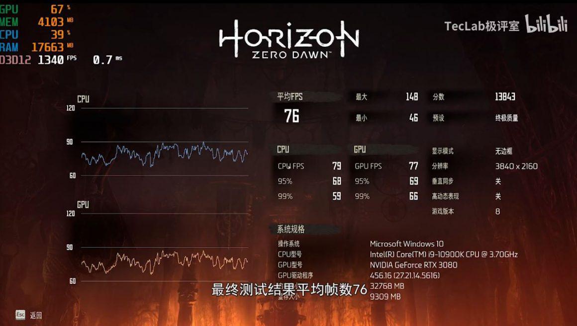 عملکرد گیمینگ گرافیک GeForce RTX 3080 در بازی هورایزون