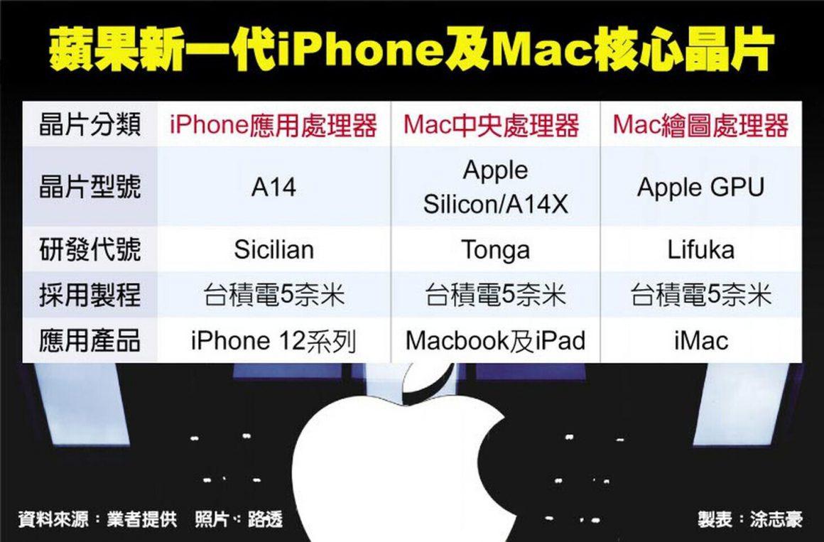 گزارش اولیه از گرافیک سفارشی اپل