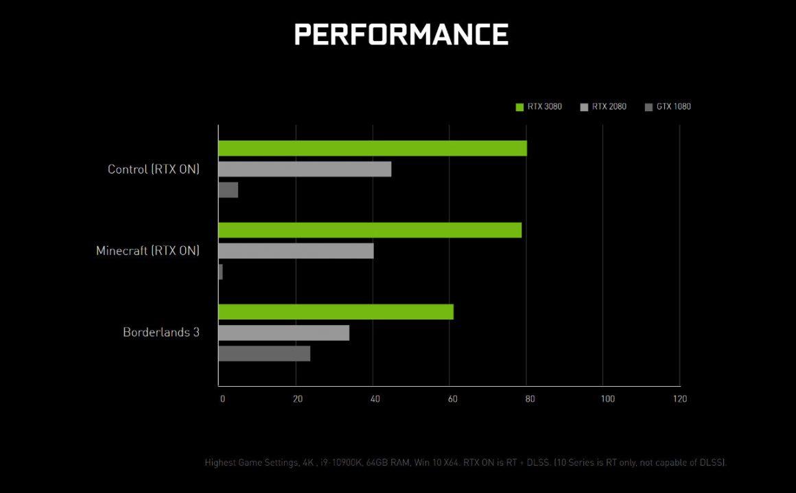 اولین بنچمارک رسمی GeForce RTX 3080