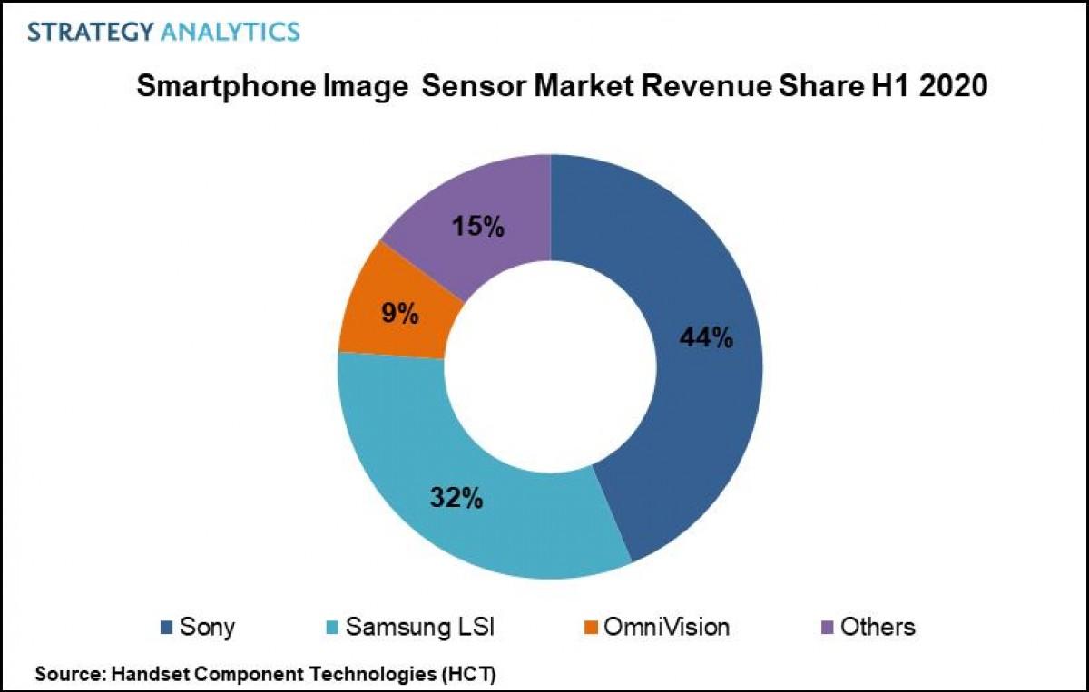بزرگترین تولیدکننده دوربین های موبایلی