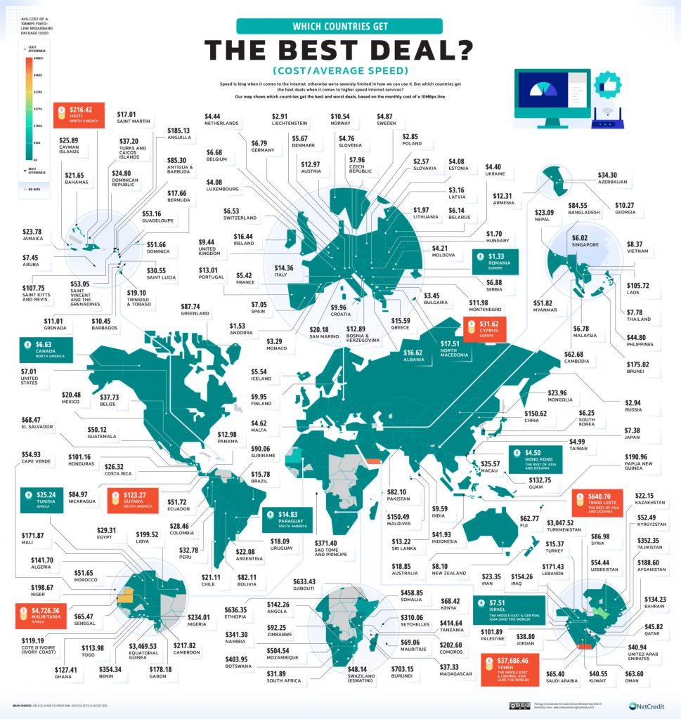 بیشترین و کمترین هزینه اینترنت ثابت در کشورهای جهان 02