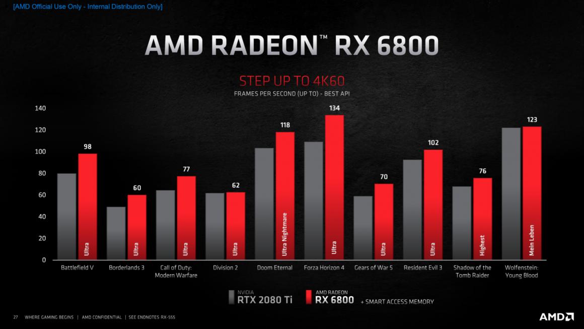 عملکرد گرافیک AMD Radeon RX 6800 در 4K
