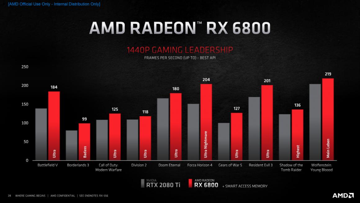 عملکرد گرافیک AMD Radeon RX 6800 در 1440p