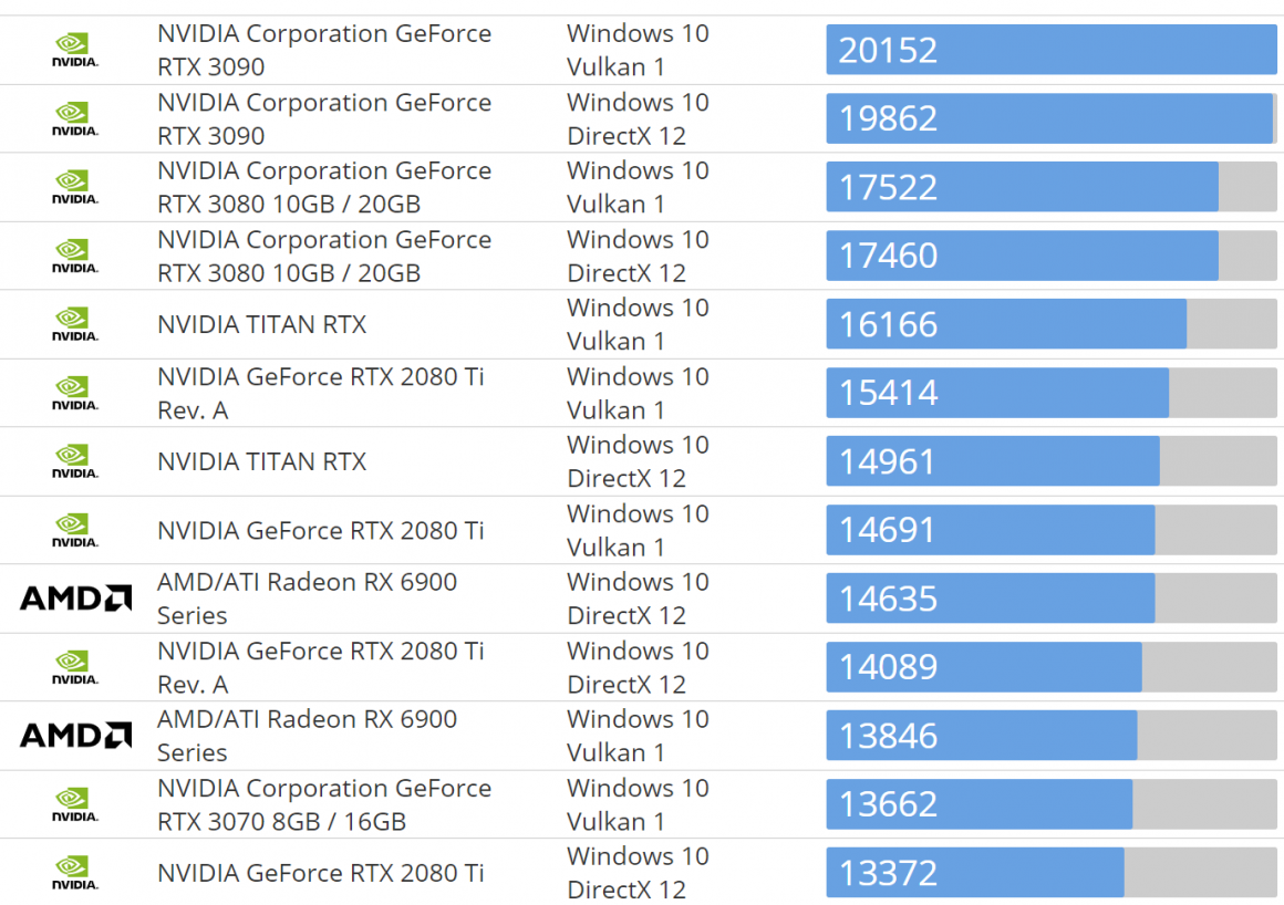 Radeon RX 6800 در Basemark