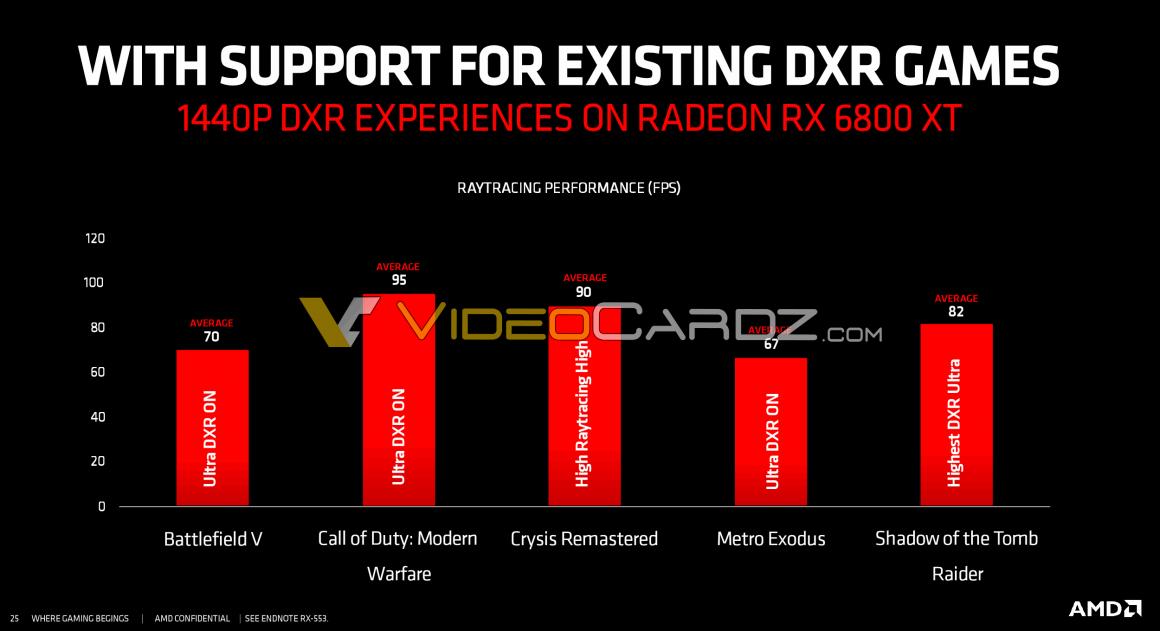 عملکرد رهگیری پرتو RX 6800 XT در 1440p DXR