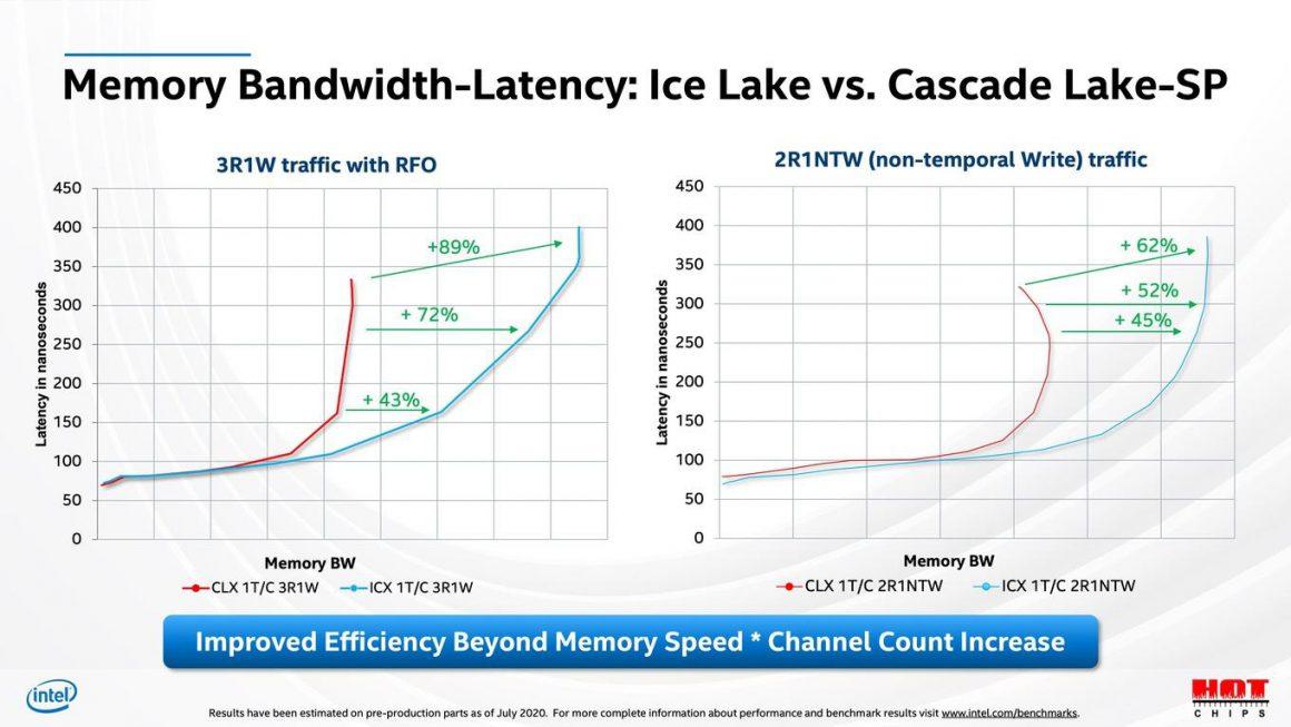 جزئیات مربوط به بخش حافظه سری Ice Lake SP