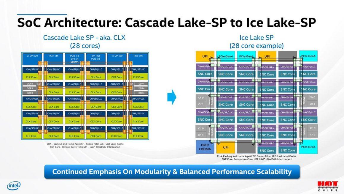 معماری SOC سری Ice Lake SP و Cascade Lake SP