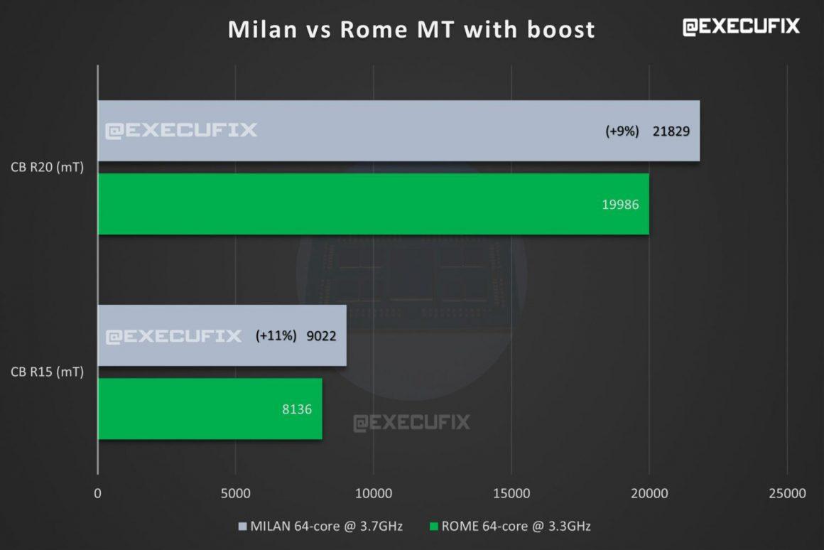بنچمارکهای AMD EPYC Milan