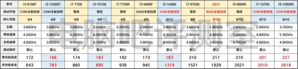 بنچمارک های Core i9 11900 روی مادربرد B560