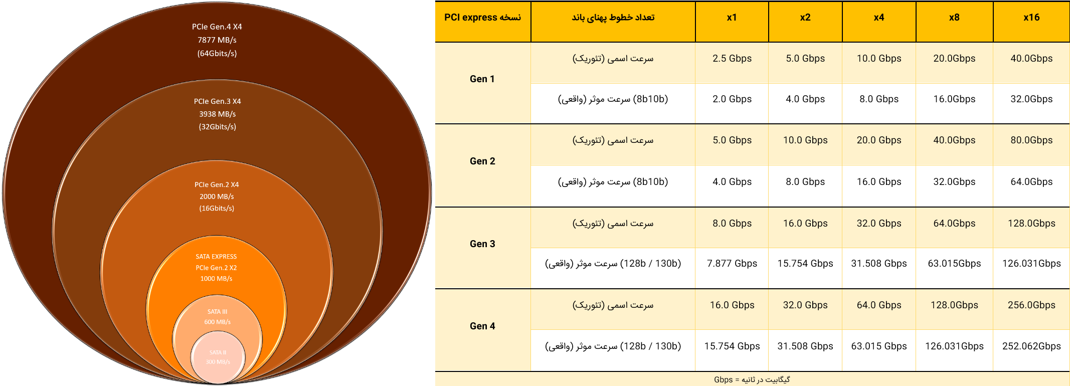 بررسی اس اس دی KINGMAX ZEUS PX4480 2TB PCIe Gen.4 x4