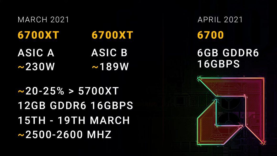 جدیدترین جزئیات Radeon RX 6700 XT