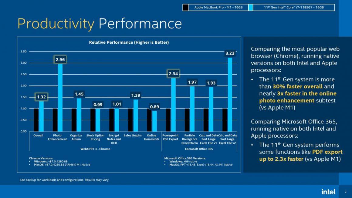 مقایسه Apple M1 و Core i7 1185G7