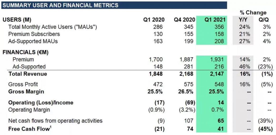 اضافه شدن 11 میلیون کاربر به سرویس اسپاتیفای در سه ماهه اول سال 2021 01
