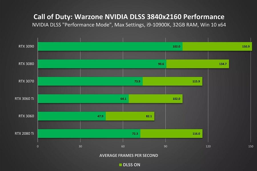 فناوری DLSS برای CoD: Warzone