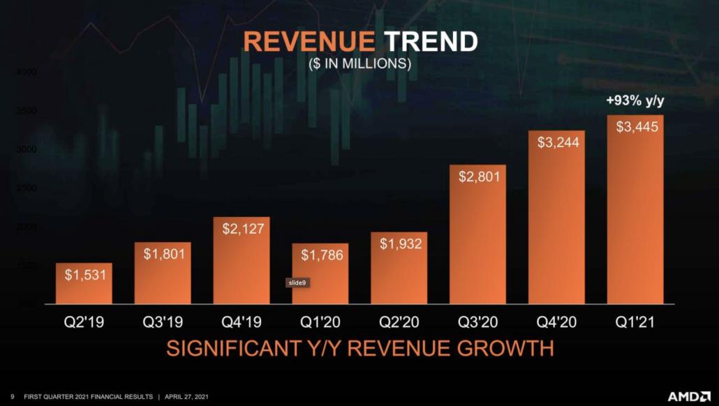 رشد 93 درصدی درآمد AMD در سه ماهه اول 2021