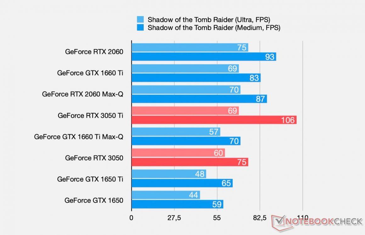 عملکرد گرافیک های سری GeForce RTX 3050 موبایل