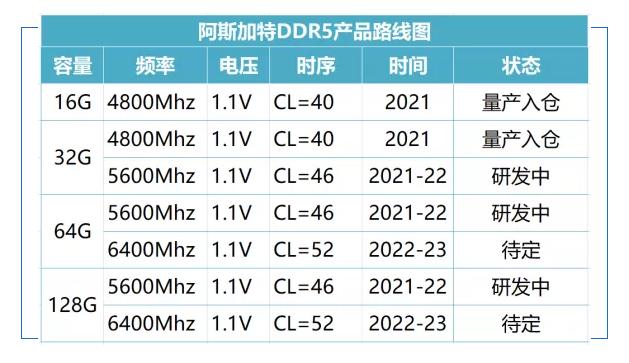 مشخصات اولیه رم های DDR5