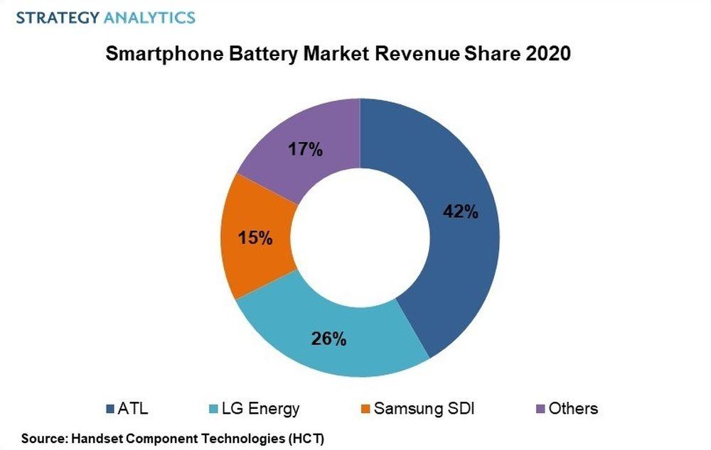 بزرگترین تولیدکننده باتری موبایل در جهان چه شرکتی است؟