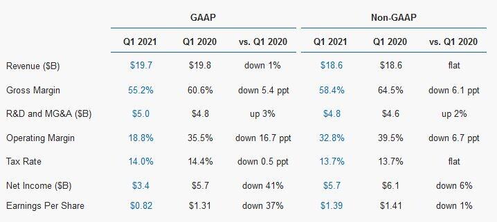 گزارش مالی اینتل در سه ماهه اول 2021
