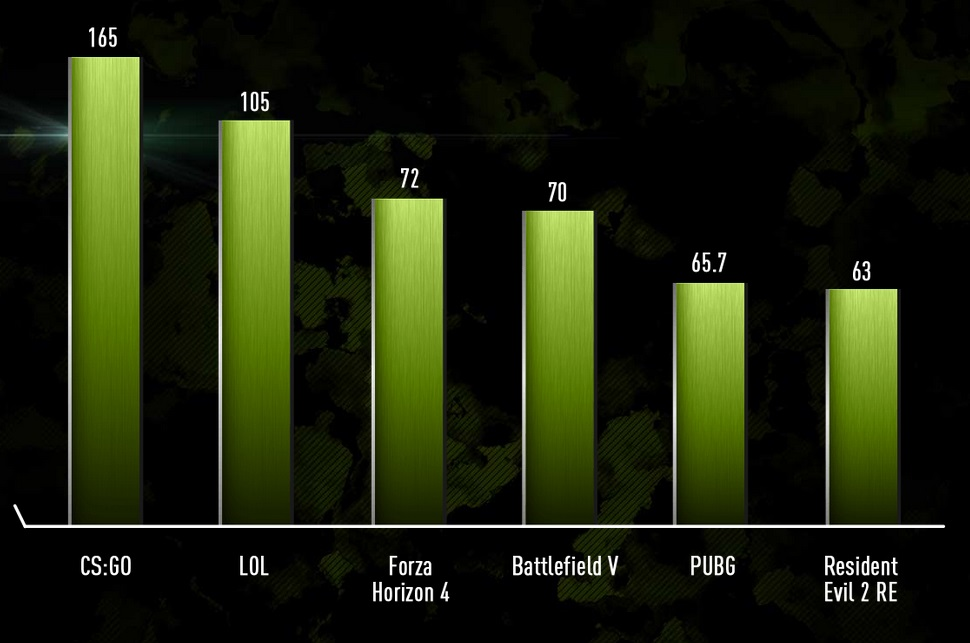 نتایج درخشان لپ تاپ MSI Alpha 15 با سختافزارAMD Ryzen 7 3750H/RX5500M در اجرای 1080p بازیها (فریم بر ثانیه)