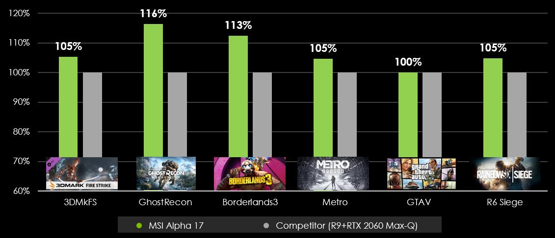 قدرت چشمگیر لپتاپ MSI Alpha 17 با پردازنده AMD Ryzen 7 4800H و گرافیک AMD RX 5600M در اجرای بازیها