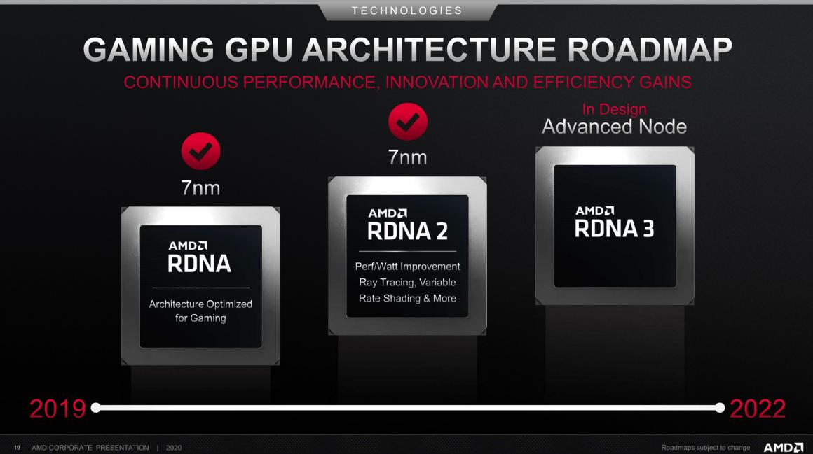 نقشه راه معماری AMD RDNA