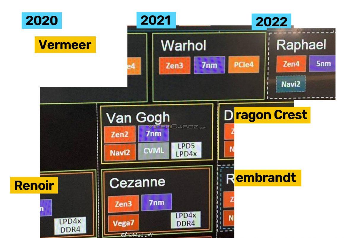 نقشه راه افشا شده AMD