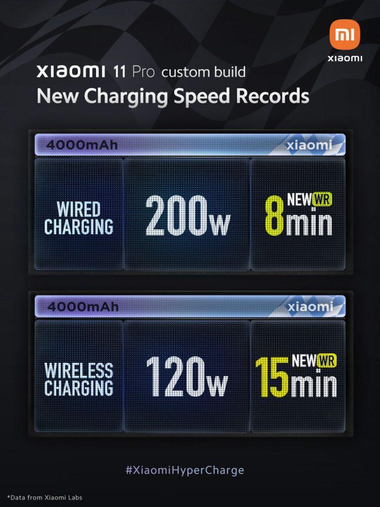 رونمایی از شارژر 200 وات شیائومی – 0 تا 100 فقط در 8 دقیقه!