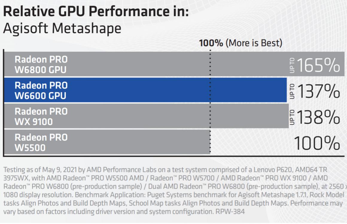 گرافیک های سری Radeon PRO W6000