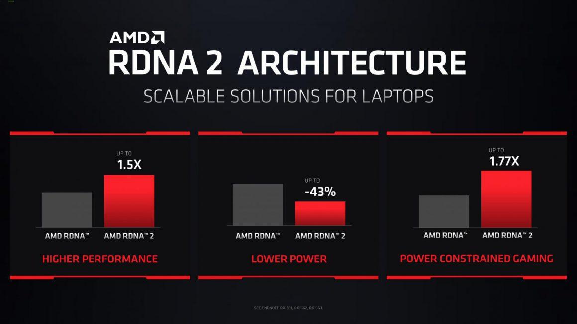 گرافیک نوت بوک Radeon RX 6800M