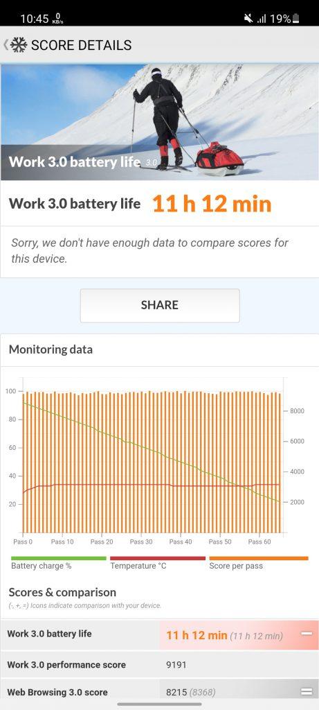 بنچمارک باتری در حالت نمایشگر 90 هرتز