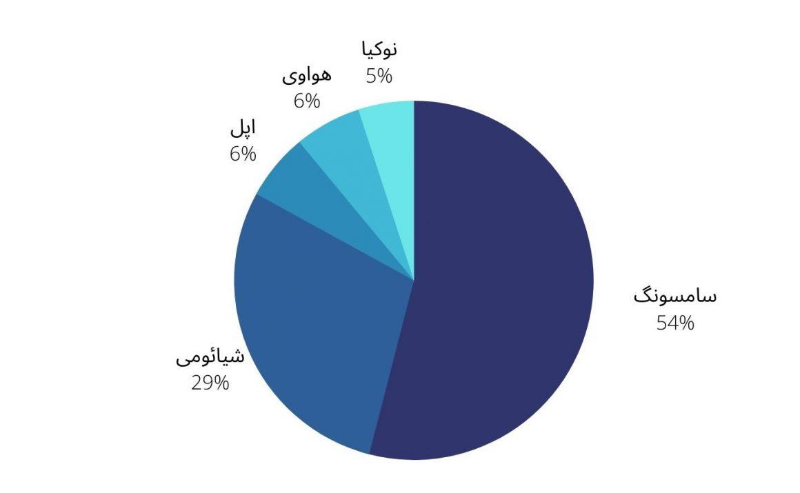 پرفروش ترین برندهای گوشی در ایران