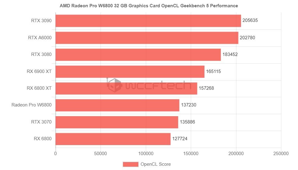 مشخصات و عملکرد Radeon PRO W6800