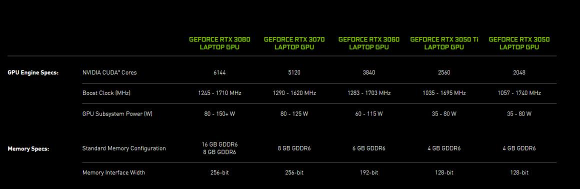 نوت بوک Dell G15 با گرافیک تقلیل یافته GeForce RTX 3060