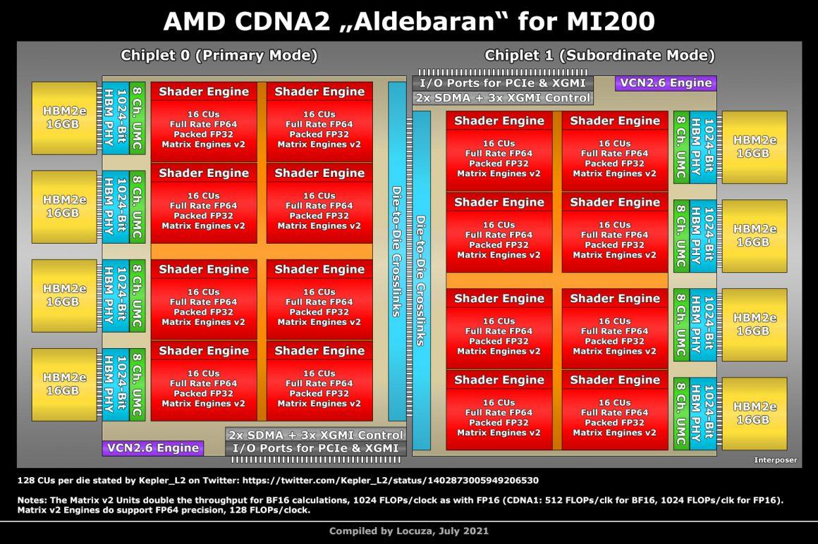 بلاک دیاگرام غیر رسمی چیپ AMD Aldebaran