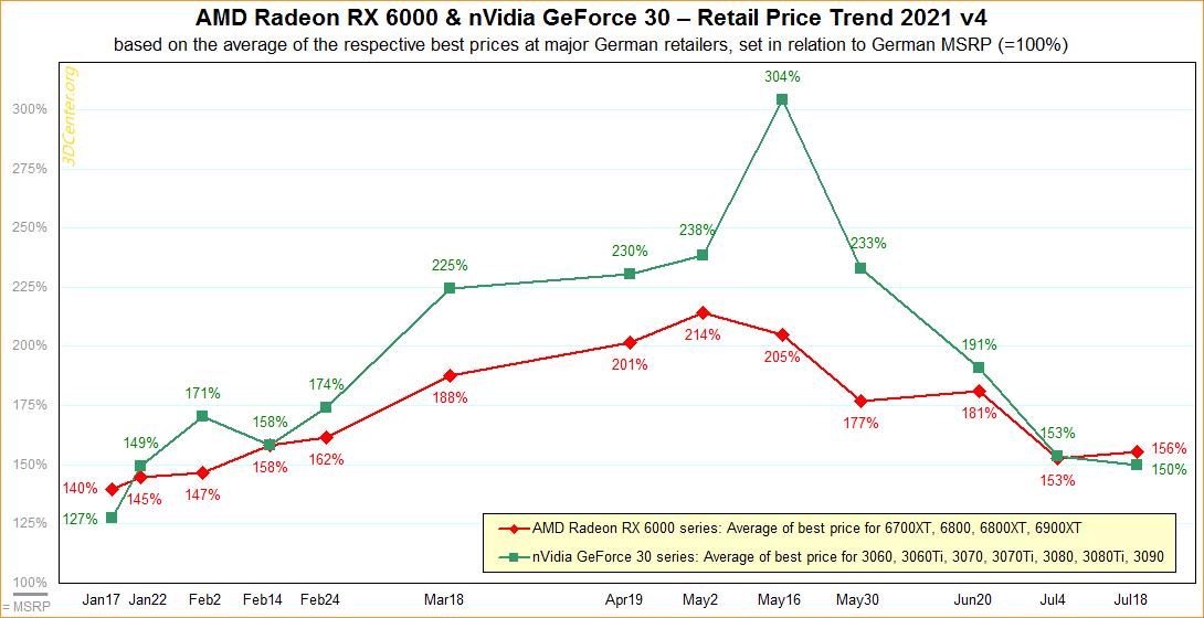 توقف کاهش قیمت کارت گرافیکهای GeForce RTX 30 انویدیا و AMD Radeon RX 6000