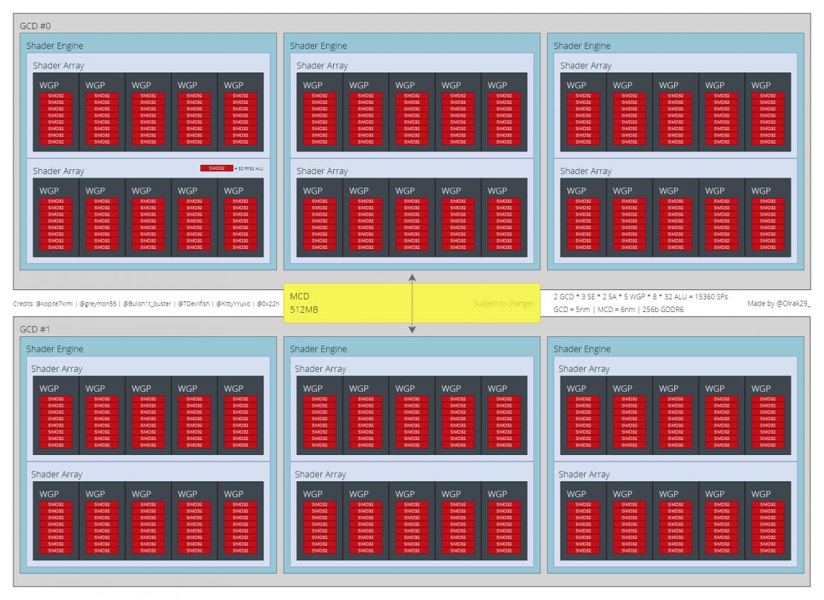 جزئیاتی از کارت گرافیک Radeon RX 7900 XT