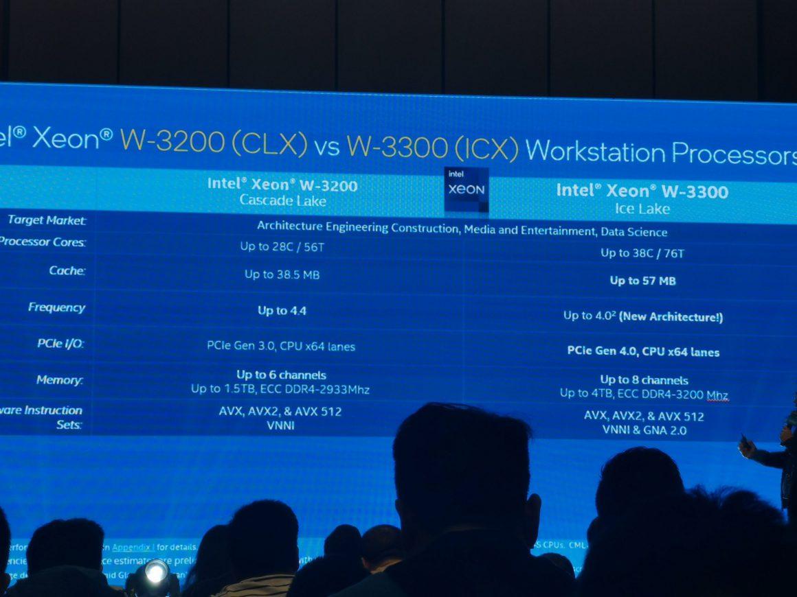 پردازنده های Ice Lake Xeon W-3300 اینتل