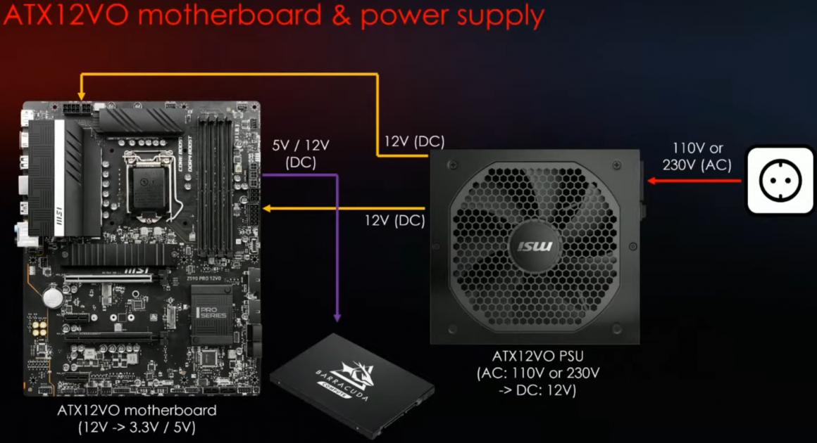 مادربردهای Intel