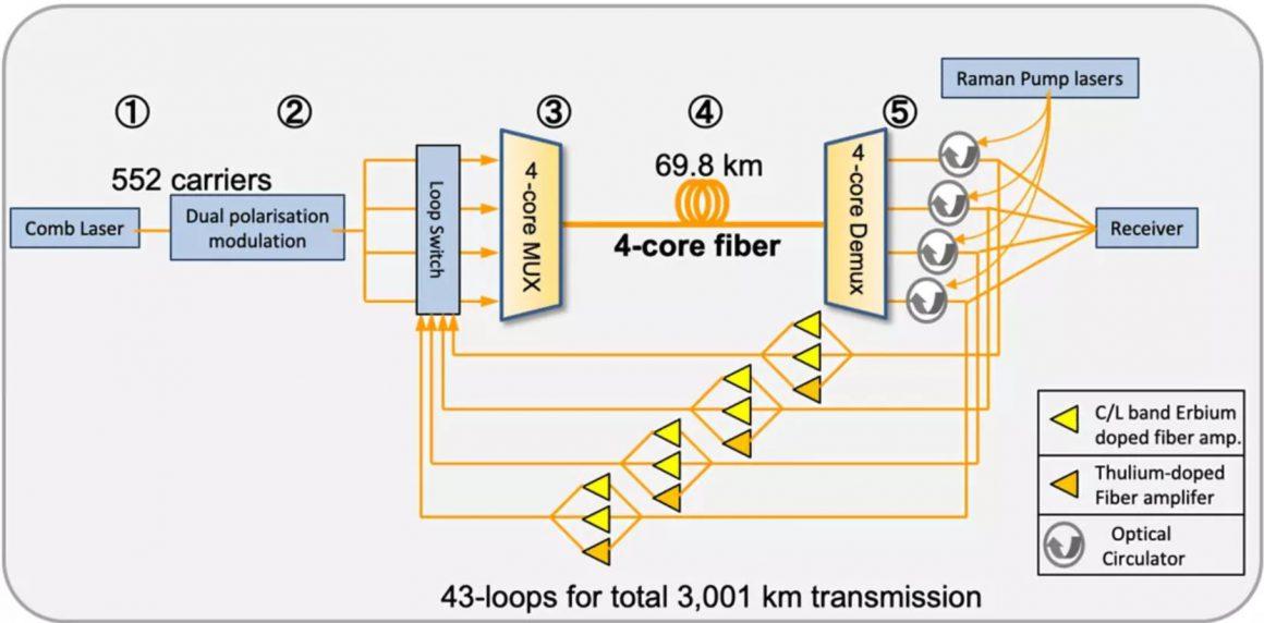 319 ترابایت بر ثانیه - شکستن رکورد سرعت اینترنت در ژاپن ۱